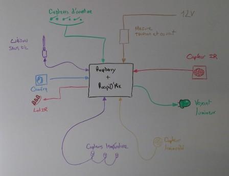 Schéma de fonctionnement du poulailler 2.0